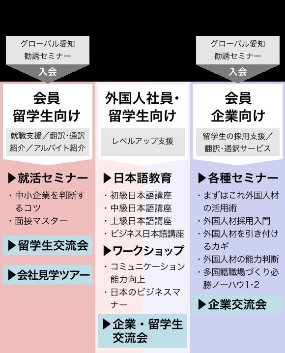 JBL (Japanese Business Life) ワンストップサービスの図版